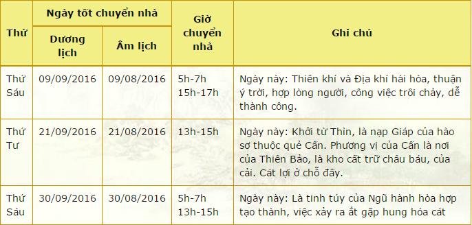 ngay-tot-chuyen-nha-tron-goi-thang-9-2